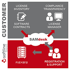 Softline Solutions SAMdesk