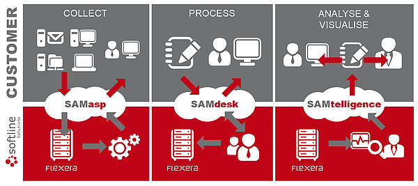Softline Solutions SAMmanaged overview
