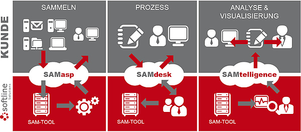 SAMmanaged Overview Softline Solutions