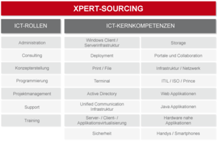 XPERT-Sourcing